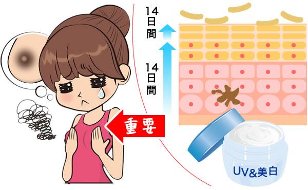 乳首の黒ずみケアはメラニン量の排出が必要