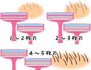 ②最も重要!毛の濃さや太さによって「刃の枚数」を変える