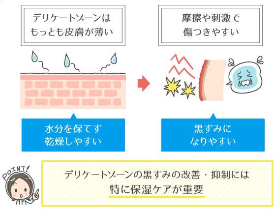 デリケートゾーンの保湿ケアの重要性