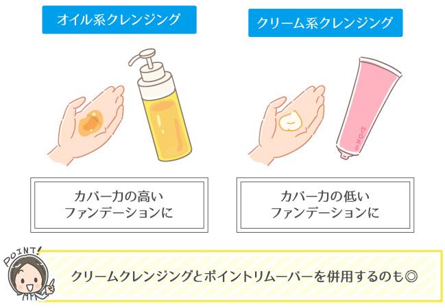 化粧品のカバー力に合わせた適切なクレンジング剤の選び方が分かるイラスト