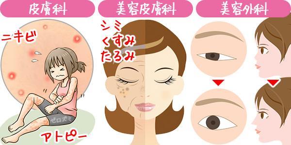 美白 美容皮膚科