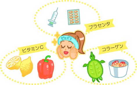 ビタミンCやコラーゲンはプラセンタと相性が良い