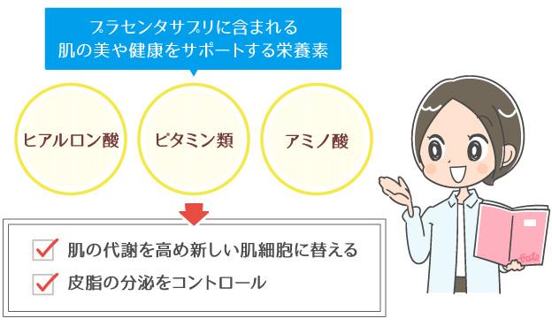 プラセンタサプリメントがなぜニキビ跡に有効か説明する医師