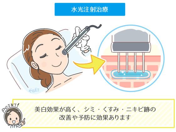 トラネキサム酸の水光注射治療