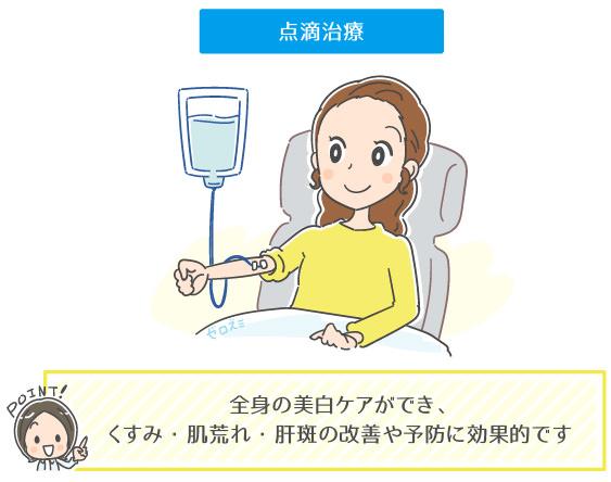 トラネキサム酸の点滴治療