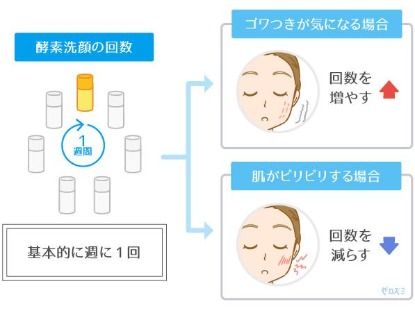 酵素洗顔を使用する目安